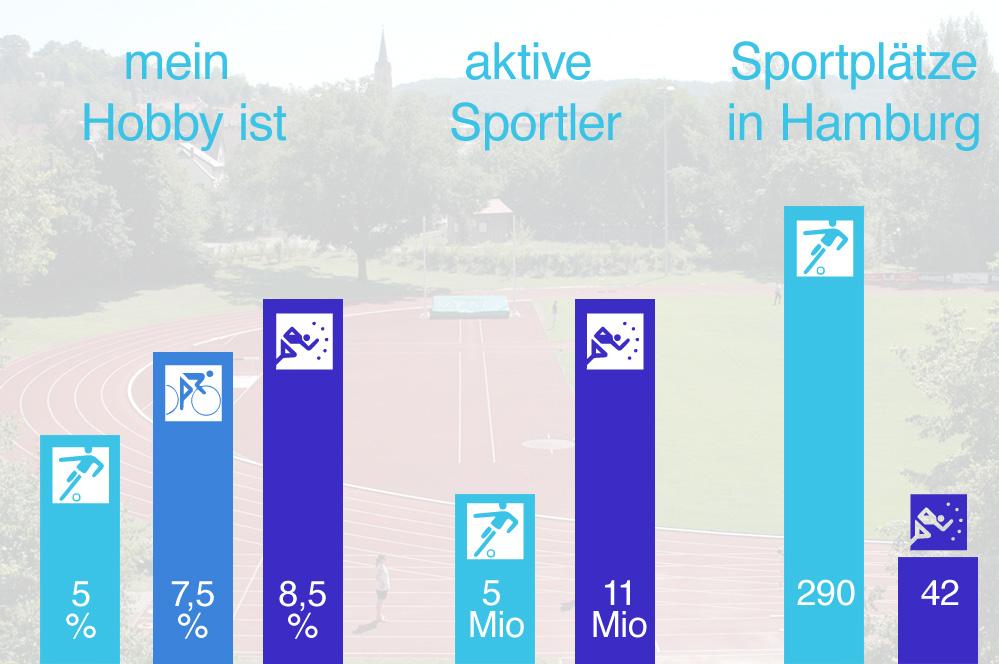 Anzahl Läufer in Deutschland vs. Anzahl Sportstätten