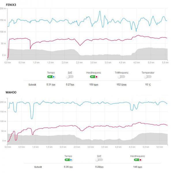 Oben die Daten der Fenix3 unten des Wahoo Fitness TICKR. Es sind keine großen Unterschiede sichtbar.